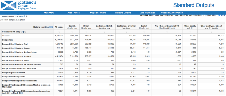 Census stats